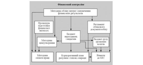 Фінансовий контроль: як вибудувати прозору систему управління рухом денежних коштів