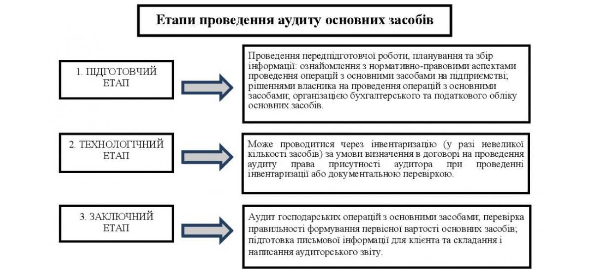 Аудит основних засобів та завдання аудиту основних засобів.