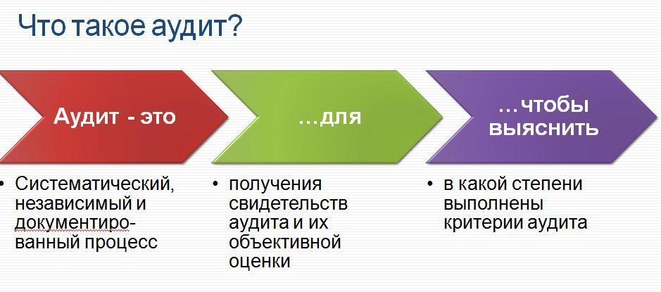 Аудит - незалежна перевірка бухгалтерської (фінансової) звітності