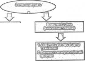 Вплив двох типів коригувань на фінансову звітність наведений