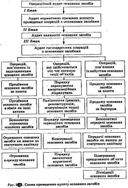 Аналіз ефективності використання основних засобів.