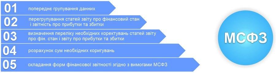 Основні кроки процесу переходу компанії на МСФЗ
