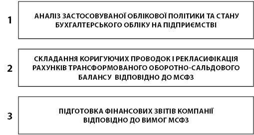 Метод застосування МСФЗ