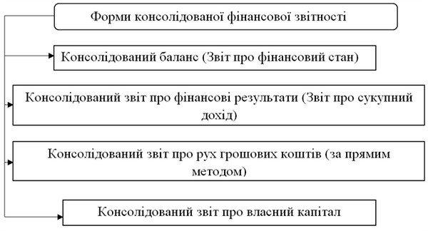 Методи консолідованої звітності